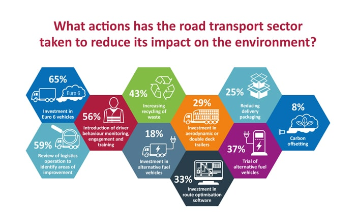 Road Transport Failing To React To Rising Pressure For Increased Environmental Responsibility According To Paragon Survey.